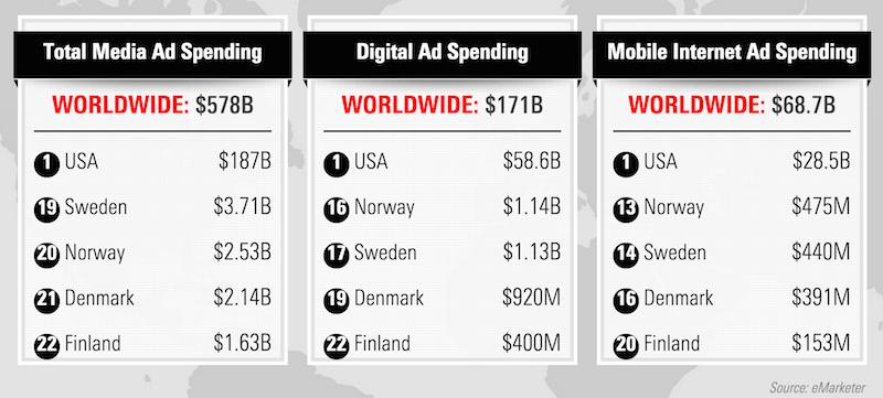 Mobile_ad_spending_2015_eMarketer 800px